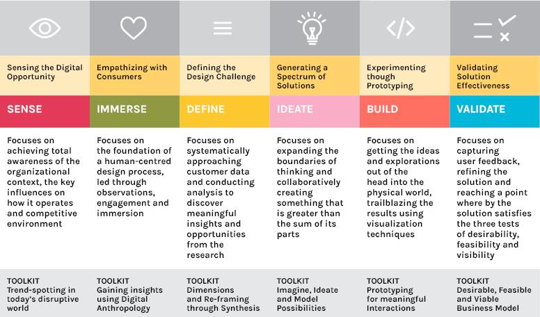Nihilent Design Thinking Framwork