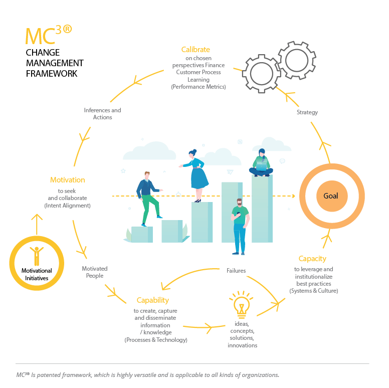 MC3 Framework