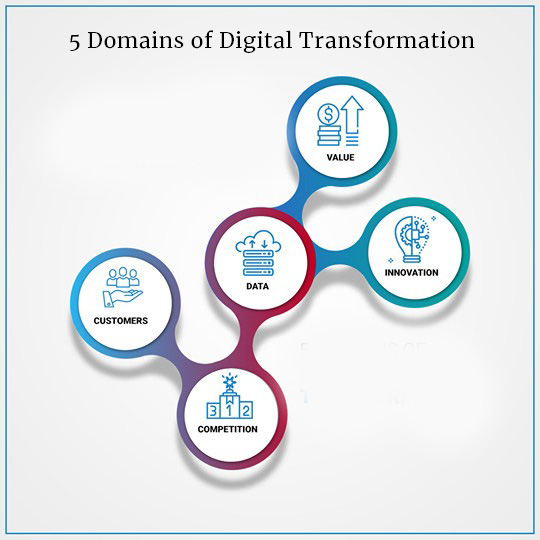 5 Domains Digital Transformation